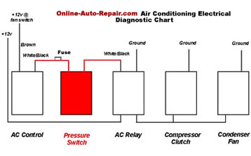 Auto Air Conditioning Electrical Chart
